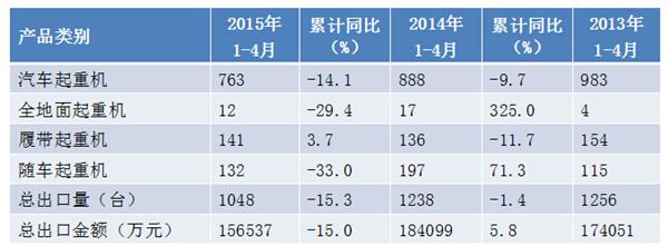 工程起重机行业2015年1-4月各类产品累计出口情况(台)