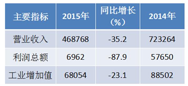 2015年一季度工程起重机行业主要经济指标情况(万元)