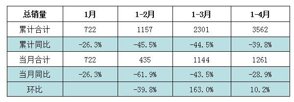 汽车起重机2015年1-4月累计销量情况(台)