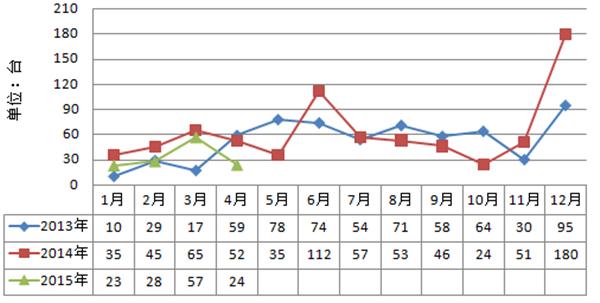 2013年-2015年随车起重机月出口走势