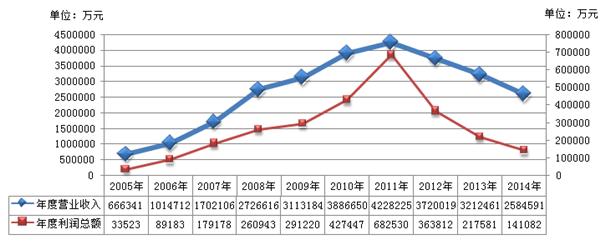 2005年-2014年工程起重机行业年度营业收入和利润总额走势