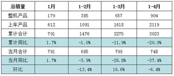 随车起重机2015年1-4月累计销量情况(台)