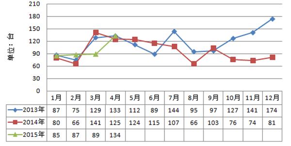 履带起重机2015年1-4月累计销量情况(台)
