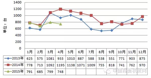 2013年-2015年随车起重机月销量走势