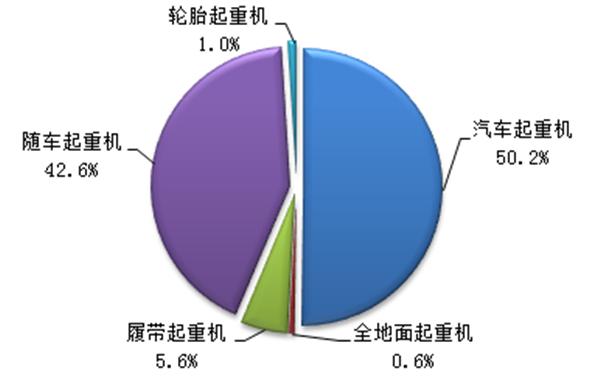 2015年1-4月各类产品销量市场份额
