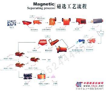 锰矿选矿设备/选矿设备价格/铁矿选矿设备
