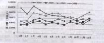 2011年1——11月份工程机械进出口情况分析