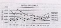 2011年工程机械进出口情况分析