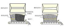 强制间隙式沥青搅拌设备技术剖析一