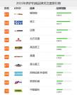 2015养护设备品牌关注度排行榜榜单