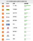 2015年搅拌运输车品牌关注度排行榜榜单