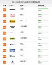 2015推土机品牌关注度排行榜榜单