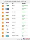 2016上半年【沥青摊铺机】品牌关注度排行榜