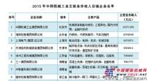 徐工位居中国机械工业百强第5 行业居首