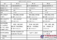 武汉至深圳高速公路武汉段沿线房建工程施工评标结果公示