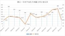 1月份平地机销量同比微增0.96% 整体趋稳向好