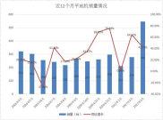 3月份平地机销量546台 达近一年最高值