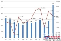 一季度平地机销售1036台,徐工集团占总销量38.46%,出口占半壁江山