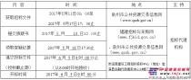 福建省泉州市安溪县二环路(裕福明珠至仙景苑)排水工程施工监理招标公告
