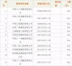 杭州地铁6号线一期工程土建施工SG6-9标段开标记录
