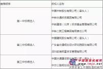 京昆国家高速公路太原绕城西北段改线工程(太原西北二环)PPP项目社会资本投资人招标评标结果公示