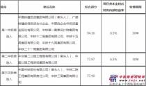 京新高速(G7)梧桐大泉至木垒公路建设政府和社会资本合作(PPP)项目中标候选人公示