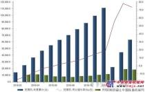 下游工程保持旺盛状态 挖掘机销量高速增长