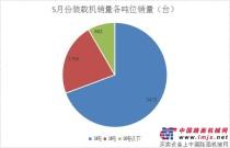 5月份装载机销售8524台 同比增长69.50%