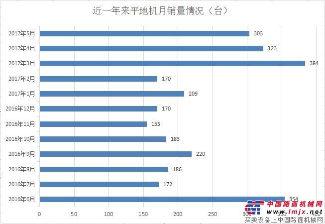 增长放缓 5月份平地机销量同比增36.63%