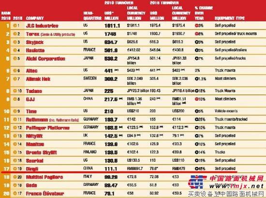 重磅!KHL全球排行榜发布,鼎力又获一项中国第一
