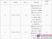 S60西吉至会宁(宁甘界)公路A2-A7合同段施工中标候选人公示