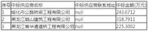 明水县公路工程建设指挥部明水县2017年(一批)窄路面加宽公路建设项目中标公告