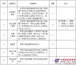 S344靖州县响水坝至星子界公路工程施工监理招标公告