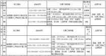 省道建兴至新林公路东阳至甘南碾子山界段改扩建工程施工监理招标公告