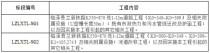 甘肃省临泽县兰新铁路K550+870处下穿沙河铁路桥道路工程施工总价承包招标公告
