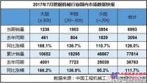 2017年7月挖掘机械销量7656台,同比增长108.9%