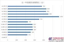 7月份装载机销量增速明显 同比增长80%