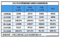 2017年9月挖掘机械销售10496台,同比涨幅92.3%