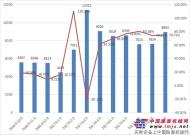 9月推土机销量439台  同比增长44%