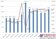 9月装载机销售8954台  同比增长74.71%