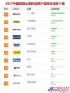 """南方路机荣获""""2017年中国工程机械用户品牌关注度十强"""""""