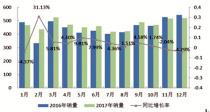 """2017年内燃机行业小幅增长中存""""隐忧"""""""