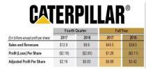 卡特彼勒财报:2017年销售额收入455亿美元