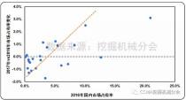 2017年中国挖掘机械行业市场特点