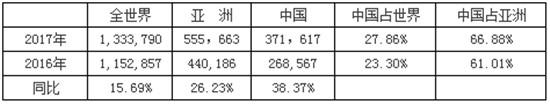 2017年国内外机动工业车辆统计数据