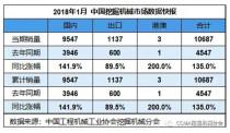 2018年1月挖掘机械销售10687台,同比涨幅135.0%