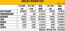 中国1月煤炭进口创四年新高 钢材出口同比减少37%