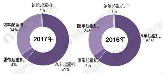 2018年中国随车起重机行业发展现状分析