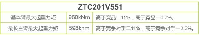"""中联重科20吨级别的 """"举重能手""""ZTC201V,用智慧与力量刷新吊装纪录!"""