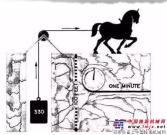"""马力真的是一匹马的拉力吗?马力为什么有""""马""""字?"""